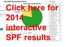 2014 Interactive SPF Results