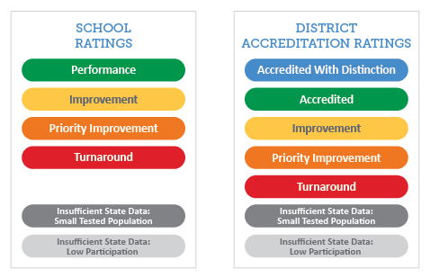 Accountability Ratings - Blue/Green on Top