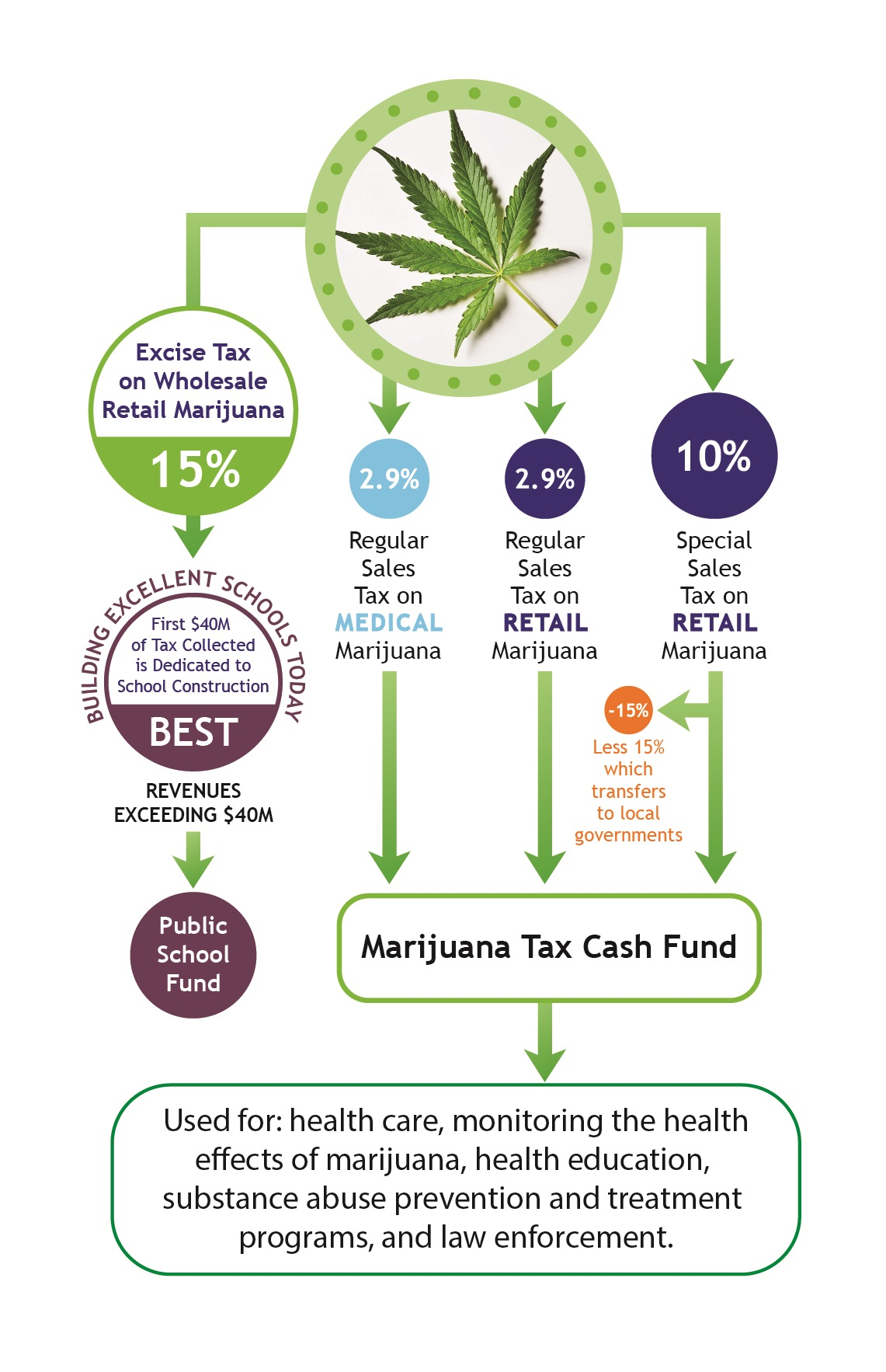 This image shows the flow of marijuana tax revenue in Colorado.