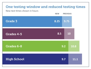 Graph of New Testing Time