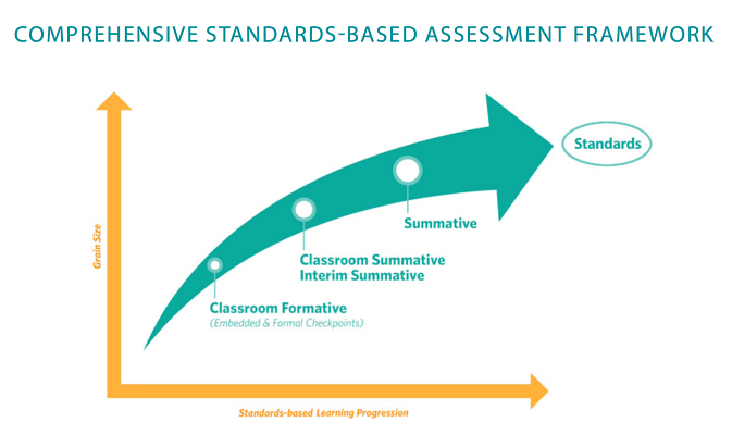 Comprehensive Standards-Based Assessment Framework, Grain size (y-axis), Standards-based learning progression (x-axis). Classroom Formative (Embedded & Formal checkpoints, Classroom Summative Interim Summative, Summative all pointing to Standards.