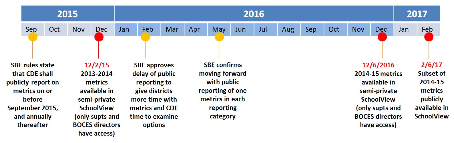 Education Effectiveness Metrics Timeline