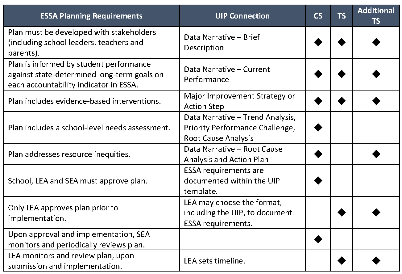 Crosswalk of ESSA Planning requirements and UIP connection. Please see the bullets in the sections titled: Planning Requirements for Comprehensive Support and Improvement Schools and Planning Requirements for Targeted and Additional Targeted Support and Improvement Schools at http://www.cde.state.co.us/fedprograms/essaplanningrequirements for an accessible version of this information