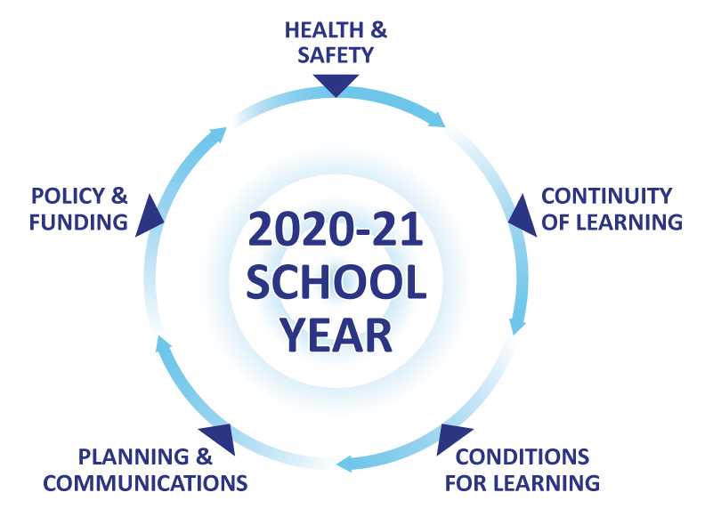 Reopening schools will involve considerations around health and safety, continuity of learning, conditions for learning, planning and communications and policy and funding.