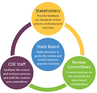 Roles of the committee members, public stakeholders, and CDE staff in relation to the state board of education